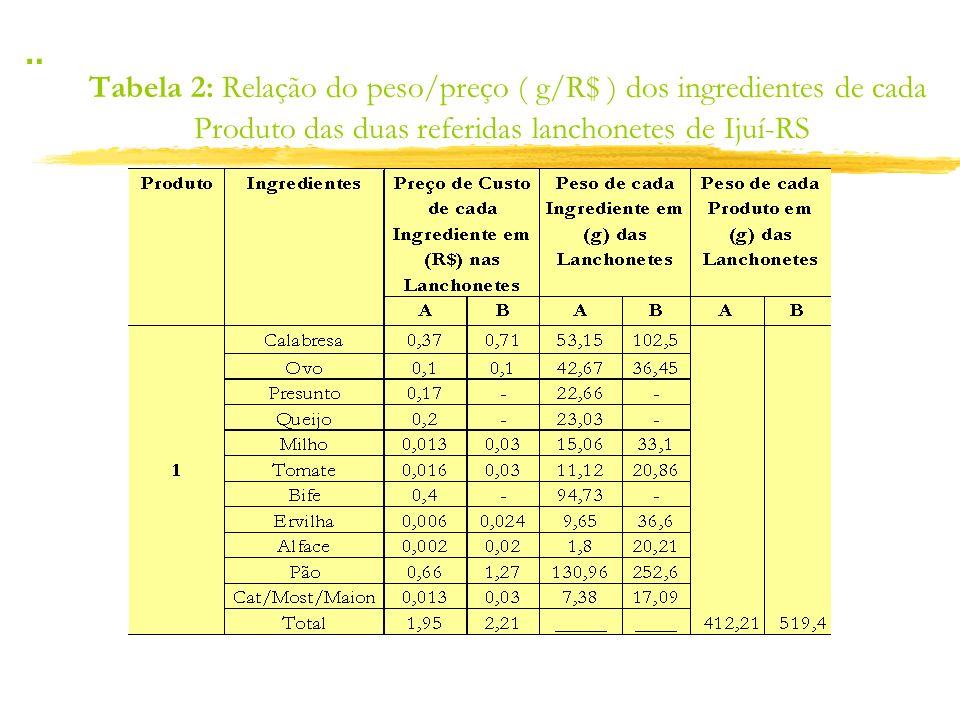 Tabela 2: Relação do peso/preço ( g/R$ ) dos ingredientes de cada Produto das duas referidas lanchonetes de Ijuí-RS