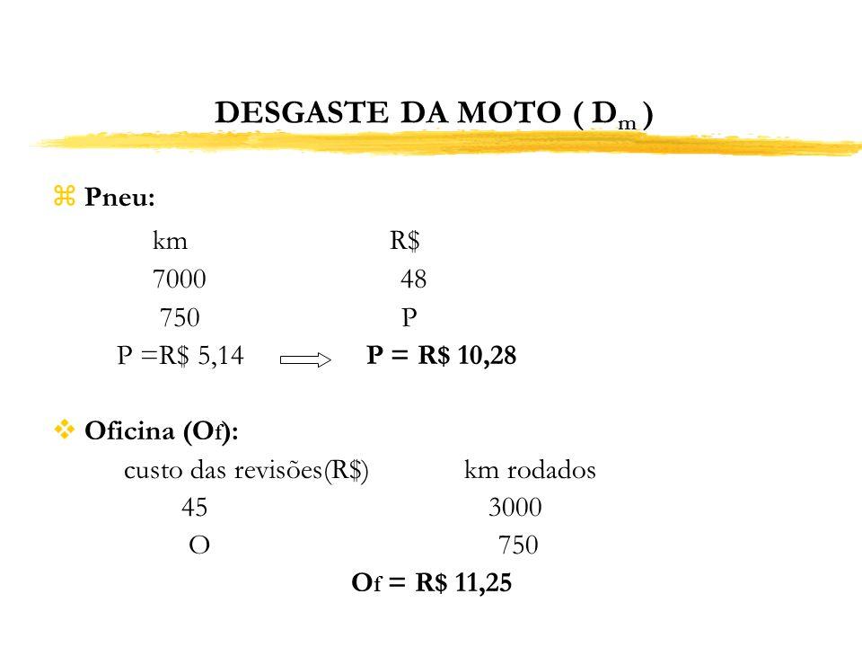 DESGASTE DA MOTO ( D m ) zPneu: km R$ 7000 48 750 P P =R$ 5,14 P = R$ 10,28 Oficina (O f ): custo das revisões(R$) km rodados 45 3000 O 750 O f = R$ 1