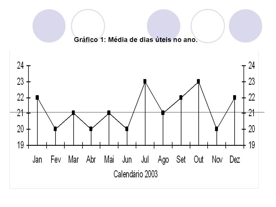 Gráfico 1: Média de dias úteis no ano.