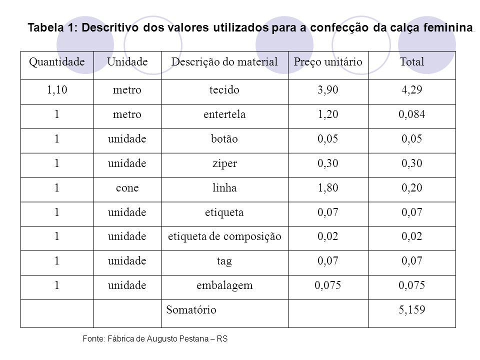 Tabela 2: Descritivo de mão de mão de obra para a confecção de uma calça feminina TempoEtapaValor do mínimoValor total 05 minmapear e cortar0,0370,19 30 mincosturar0,0371,13 05 minpassar e embalar0,0370,19 Somatório1,51 Fonte: Fábrica de Augusto Pestana – RS