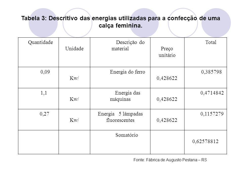 Tabela 3: Descritivo das energias utilizadas para a confecção de uma calça feminina. Quantidade Unidade Descrição do material Preço unitário Total 0,0