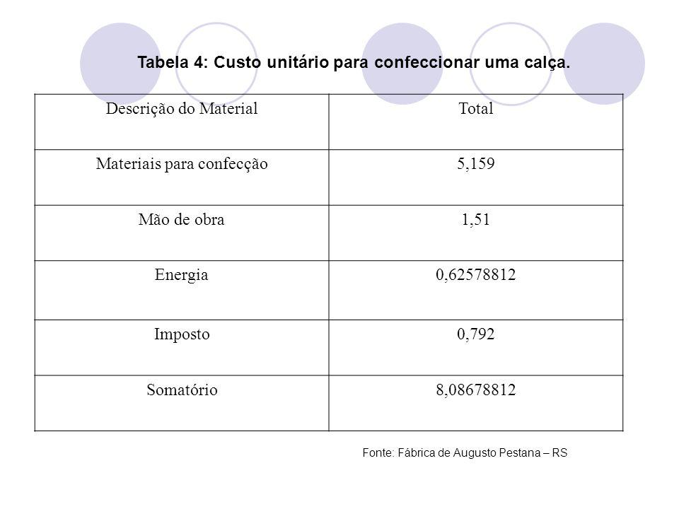 Tabela 4: Custo unitário para confeccionar uma calça. Descrição do MaterialTotal Materiais para confecção5,159 Mão de obra1,51 Energia0,62578812 Impos