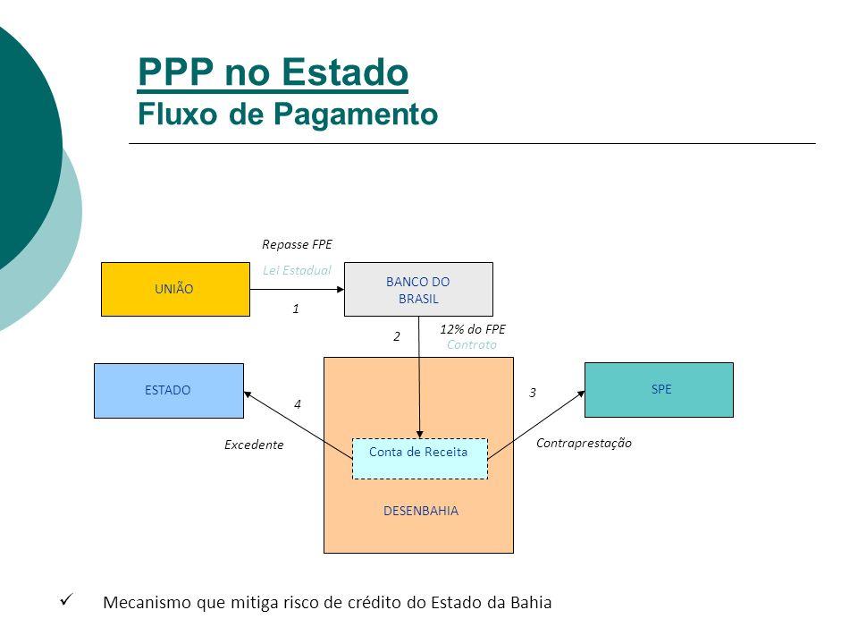 PPP no Estado Fluxo de Pagamento UNIÃO BANCO DO BRASIL Repasse FPE Lei Estadual SPE ESTADO Contraprestação Excedente Conta de Receita DESENBAHIA 12% do FPE 1 2 3 4 Contrato Mecanismo que mitiga risco de crédito do Estado da Bahia