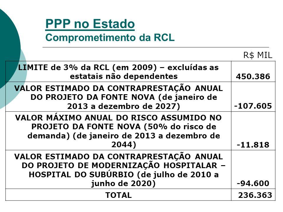 PPP no Estado Comprometimento da RCL R$ MIL LIMITE de 3% da RCL (em 2009) – excluídas as estatais não dependentes450.386 VALOR ESTIMADO DA CONTRAPRESTAÇÃO ANUAL DO PROJETO DA FONTE NOVA (de janeiro de 2013 a dezembro de 2027)-107.605 VALOR MÁXIMO ANUAL DO RISCO ASSUMIDO NO PROJETO DA FONTE NOVA (50% do risco de demanda) (de janeiro de 2013 a dezembro de 2044)-11.818 VALOR ESTIMADO DA CONTRAPRESTAÇÃO ANUAL DO PROJETO DE MODERNIZAÇÃO HOSPITALAR – HOSPITAL DO SUBÚRBIO (de julho de 2010 a junho de 2020)-94.600 TOTAL236.363