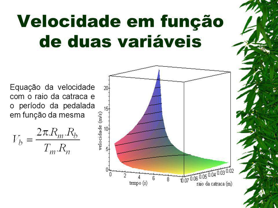 Velocidade em função de duas variáveis Equação da velocidade com o raio da catraca e o período da pedalada em função da mesma