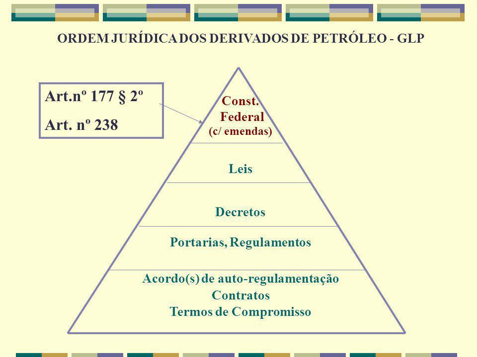 ORDEM JURÍDICA DOS DERIVADOS DE PETRÓLEO – GLP ACORDO(S) DE AUTO-REGULAMENTAÇÃO Código de auto-regulamentação de GLP, de 2 de setembro de 1997 – Envasilhamento, comercialização e distribuição Termo de Compromisso das Distribuidoras de GLP, de 7 de março de 1997