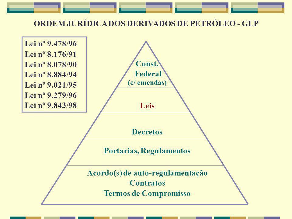 Lei nº 9.478/96, de 6 de agosto de 1997 – Agências Energéticos e Petróleo – ANP Lei nº 8.176/91, de 8 de fevereiro de 1991 – Plano Anual de Estoques Estratégicos de Combustíveis Lei nº 9.843, de 1999 – Fiscalização do abastecimento de combustíveis Lei nº 8.078/90, de 11 de setembro de 1990 – Código de Defesa do Consumidor Lei nº 8.884/94, de 11 de junho de 1994 – Política Brasileira de Concorrência e Sistema Brasileiro de Concorrência ( CABESDE, SEAE) Lei nº 9.021/95, de 30 de março de 1995 – Implementação do CADE Lei nº 9.279/96, de 14 de maio de 1996 – Código de Propriedade Industrial ORDEM JURÍDICA DOS DERIVADOS DE PETRÓLEO – GLP LEIS
