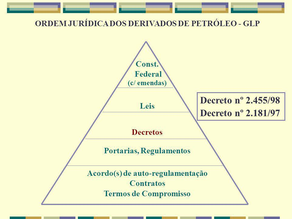 ORDEM JURÍDICA DOS DERIVADOS DE PETRÓLEO - GLP Const. Federal (c/ emendas) Leis Decretos Portarias, Regulamentos Acordo(s) de auto-regulamentação Cont