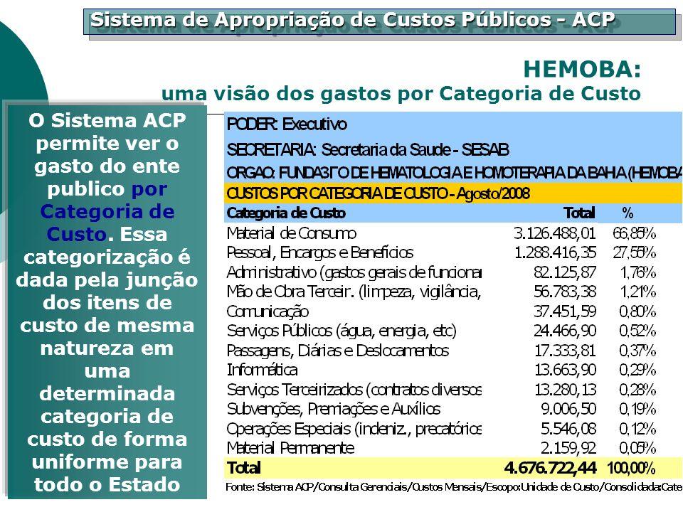 Sistema de Apropriação de Custos Públicos - ACP O Sistema ACP permite ver o gasto do ente publico por Categoria de Custo. Essa categorização é dada pe