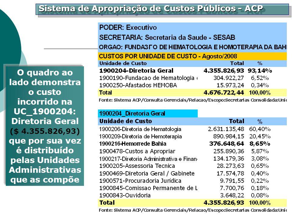 Sistema de Apropriação de Custos Públicos - ACP O quadro ao lado demonstra o custo incorrido na UC_1900204: Diretoria Geral ($ 4.355.826,93) que por s