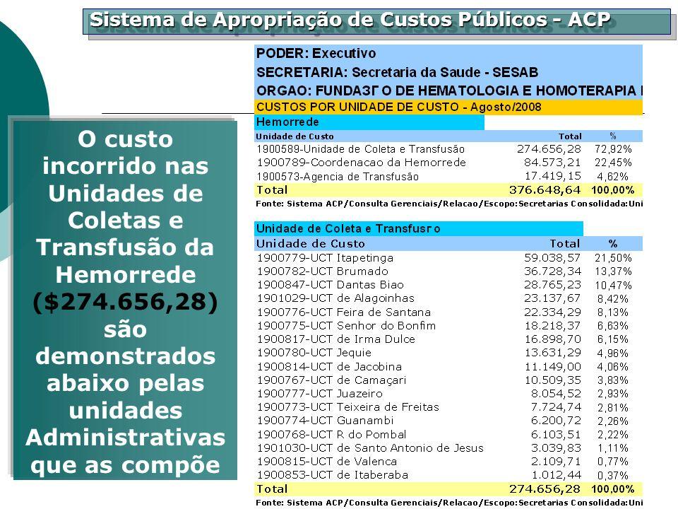 Sistema de Apropriação de Custos Públicos - ACP O custo incorrido nas Unidades de Coletas e Transfusão da Hemorrede ($274.656,28) são demonstrados aba