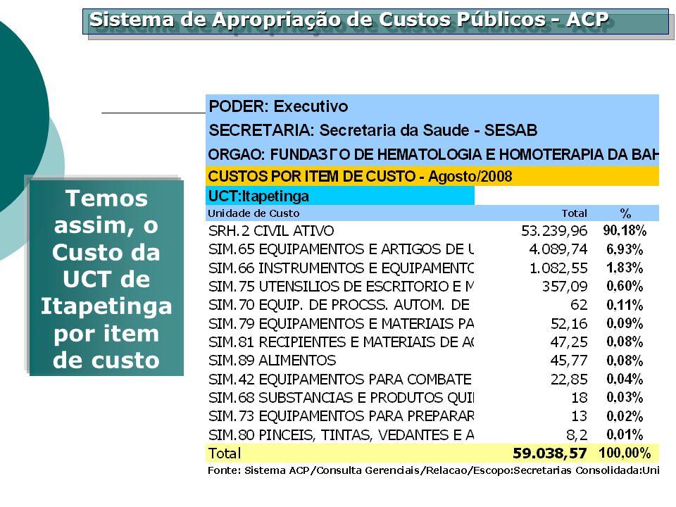 Sistema de Apropriação de Custos Públicos - ACP Temos assim, o Custo da UCT de Itapetinga por item de custo