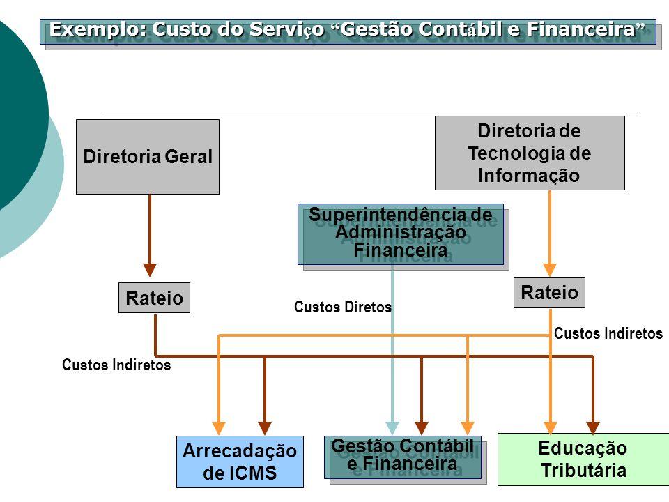 Educação Tributária Arrecadação de ICMS Gestão Contábil e Financeira Gestão Contábil e Financeira Rateio Superintendência de Administração Financeira