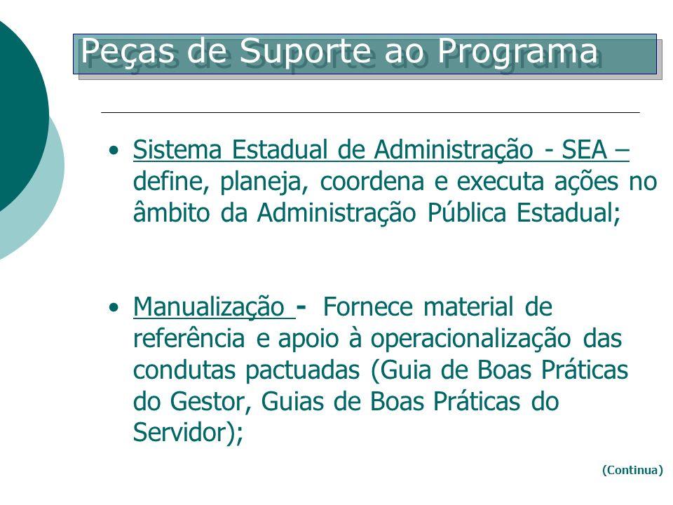 Sistema Estadual de Administração - SEA – define, planeja, coordena e executa ações no âmbito da Administração Pública Estadual; Manualização - Fornec