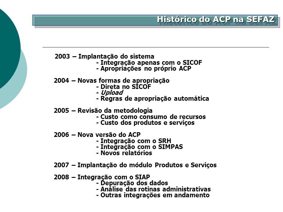 2003 – Implantação do sistema - Integração apenas com o SICOF - Apropriações no próprio ACP 2004 – Novas formas de apropriação - Direta no SICOF - Upl