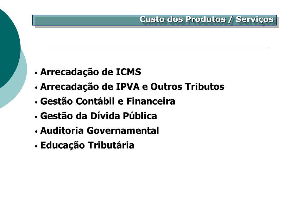 Custo dos Produtos / Serviços Arrecadação de ICMS Arrecadação de IPVA e Outros Tributos Gestão Contábil e Financeira Gestão da Dívida Pública Auditori