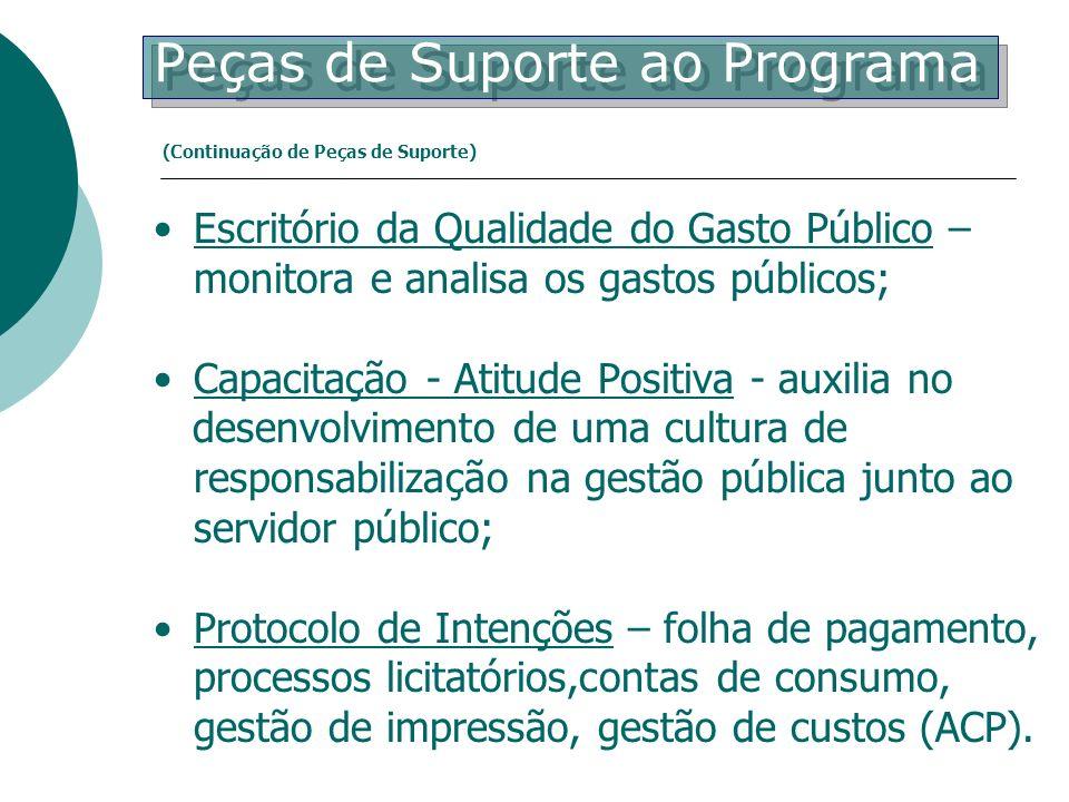 Escritório da Qualidade do Gasto Público – monitora e analisa os gastos públicos; Capacitação - Atitude Positiva - auxilia no desenvolvimento de uma c