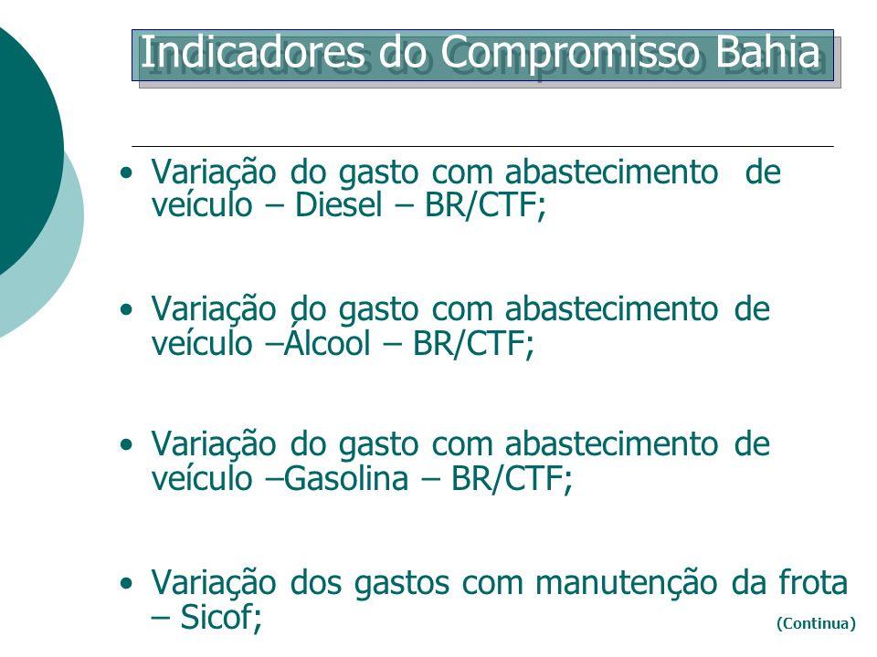 Variação do gasto com abastecimento de veículo – Diesel – BR/CTF; Variação do gasto com abastecimento de veículo –Álcool – BR/CTF; Variação do gasto c