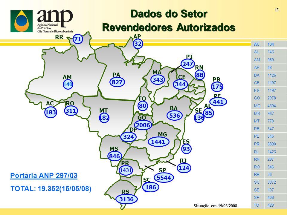 13 Dados do Setor Revendedores Autorizados Portaria ANP 297/03 TOTAL: 19.352(15/05/08) Situação em 15/05/2008 1441 MG 344 CE 827 PA 247 PI 140 AM 88 R