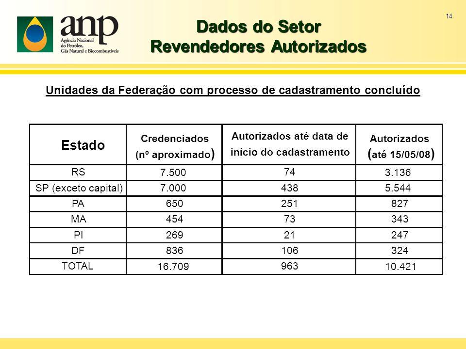 14 Dados do Setor Revendedores Autorizados Unidades da Federação com processo de cadastramento concluído Estado Credenciados (nº aproximado ) Autoriza