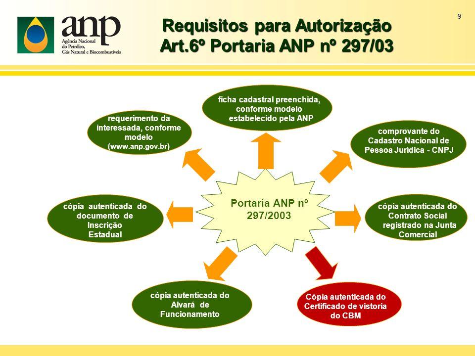 9 Requisitos para Autorização Art.6º Portaria ANP nº 297/03 ficha cadastral preenchida, conforme modelo estabelecido pela ANP comprovante do Cadastro