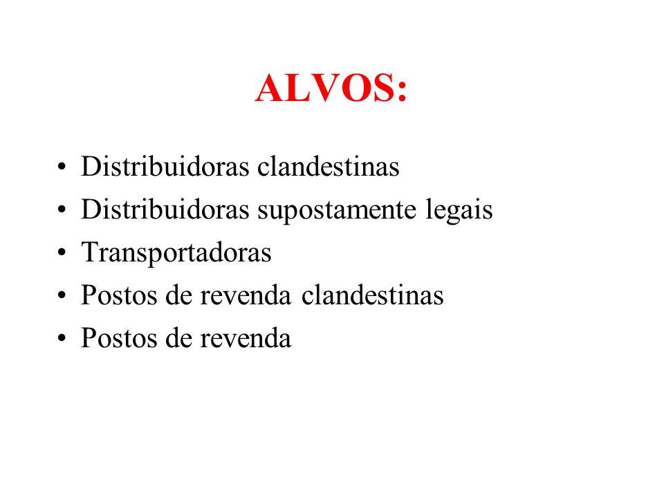 ALVOS: Distribuidoras clandestinas Distribuidoras supostamente legais Transportadoras Postos de revenda clandestinas Postos de revenda