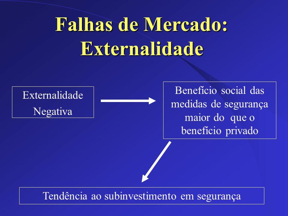 Dez/2002 Externalidade Negativa Falhas de Mercado: Externalidade Benefício social das medidas de segurança maior do que o benefício privado Tendência