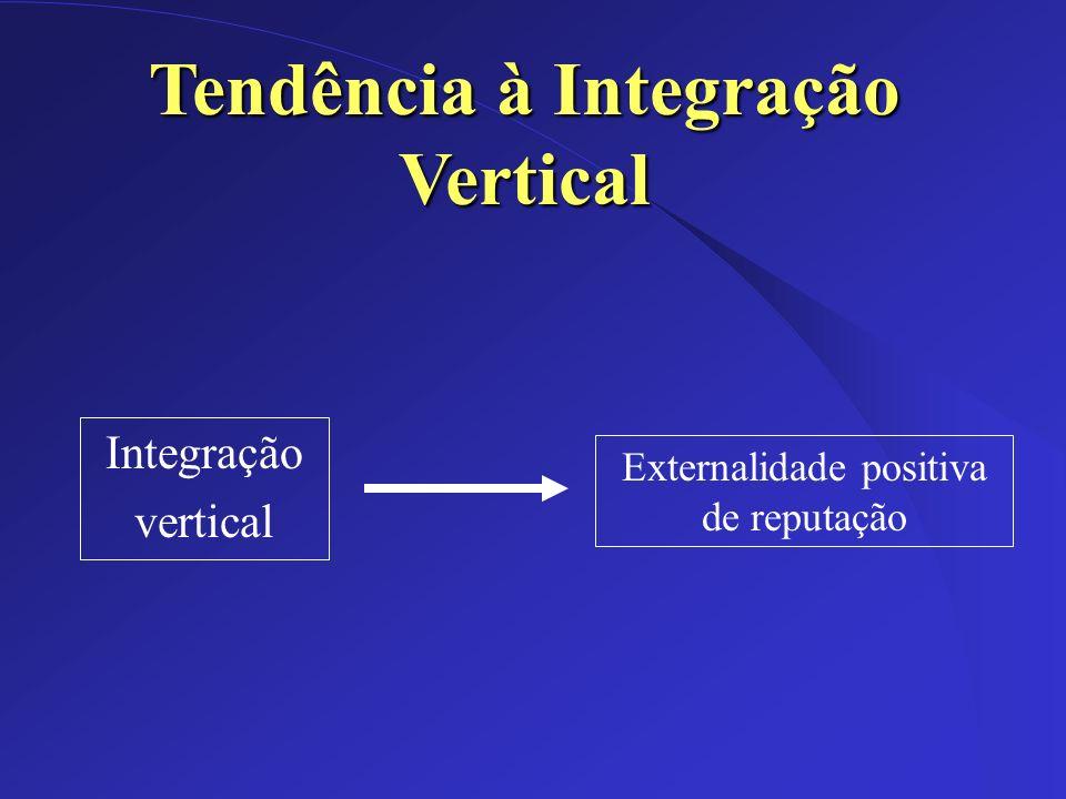 Dez/2002 Integração vertical Tendência à Integração Vertical Externalidade positiva de reputação