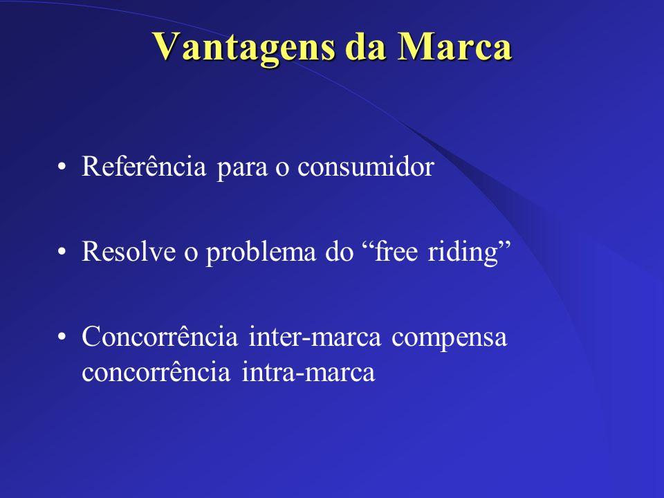Dez/2002 Vantagens da Marca Referência para o consumidor Resolve o problema do free riding Concorrência inter-marca compensa concorrência intra-marca