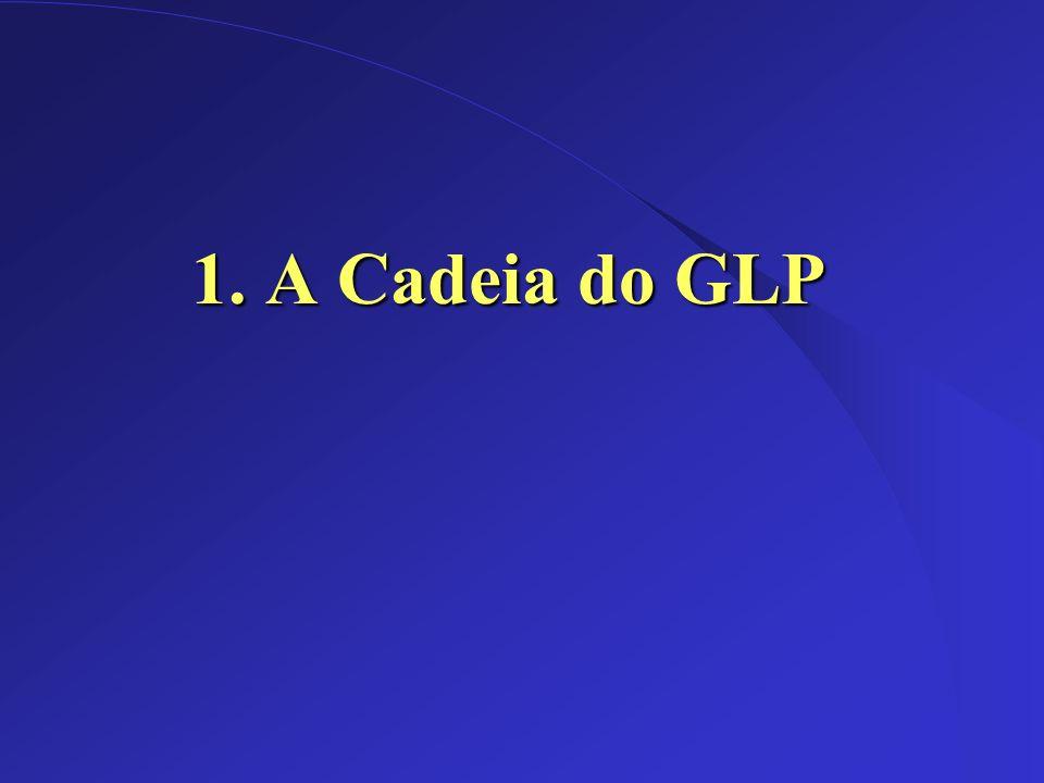 Dez/2002 Cadeia do GLP no Brasil Petróleo Logística Refino GLP Distribuição Estrutura de terminais, tanques e dutos para movimentação Importação Petrobrás Comerci- alização/ Formação de preços Distribuidora Consumidor final Mercado Varejista Mercado Atacadista