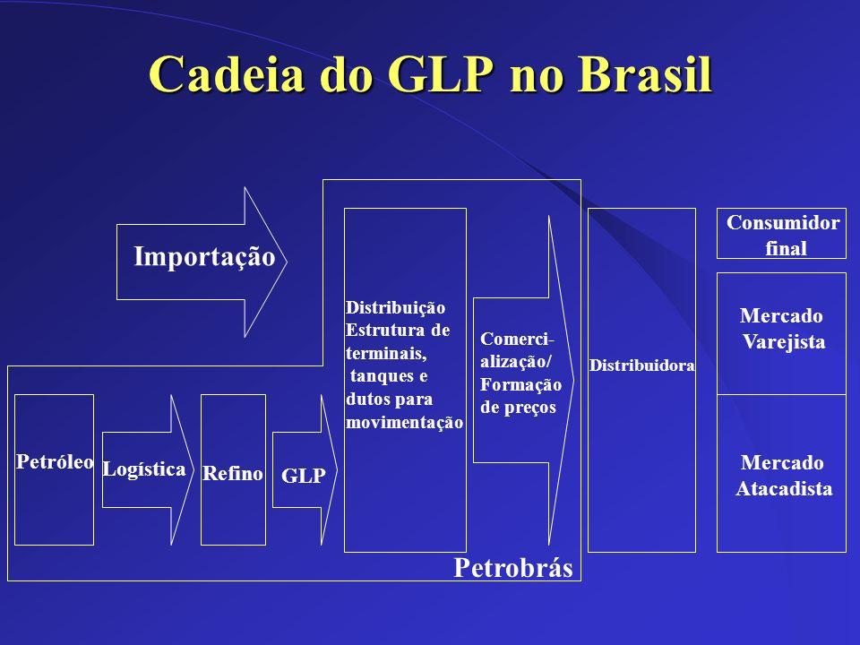 Dez/2002 Cadeia do GLP no Brasil Petróleo Logística Refino GLP Distribuição Estrutura de terminais, tanques e dutos para movimentação Importação Petro