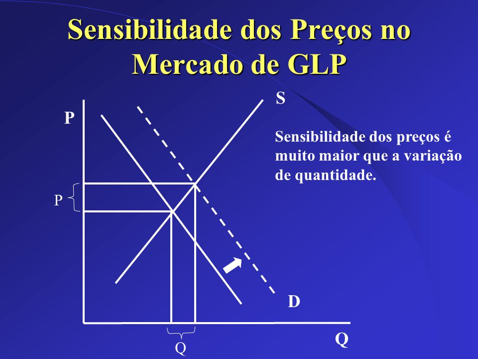 Dez/2002 Sensibilidade dos Preços no Mercado de GLP P Q D S Q P Sensibilidade dos preços é muito maior que a variação de quantidade.
