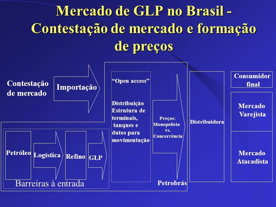 Dez/2002 Mercado de GLP no Brasil - Contestação de mercado e formação de preços Petróleo Logística Refino GLP Distribuição Estrutura de terminais, tan
