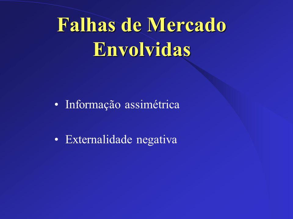 Dez/2002 Falhas de Mercado Envolvidas Informação assimétrica Externalidade negativa