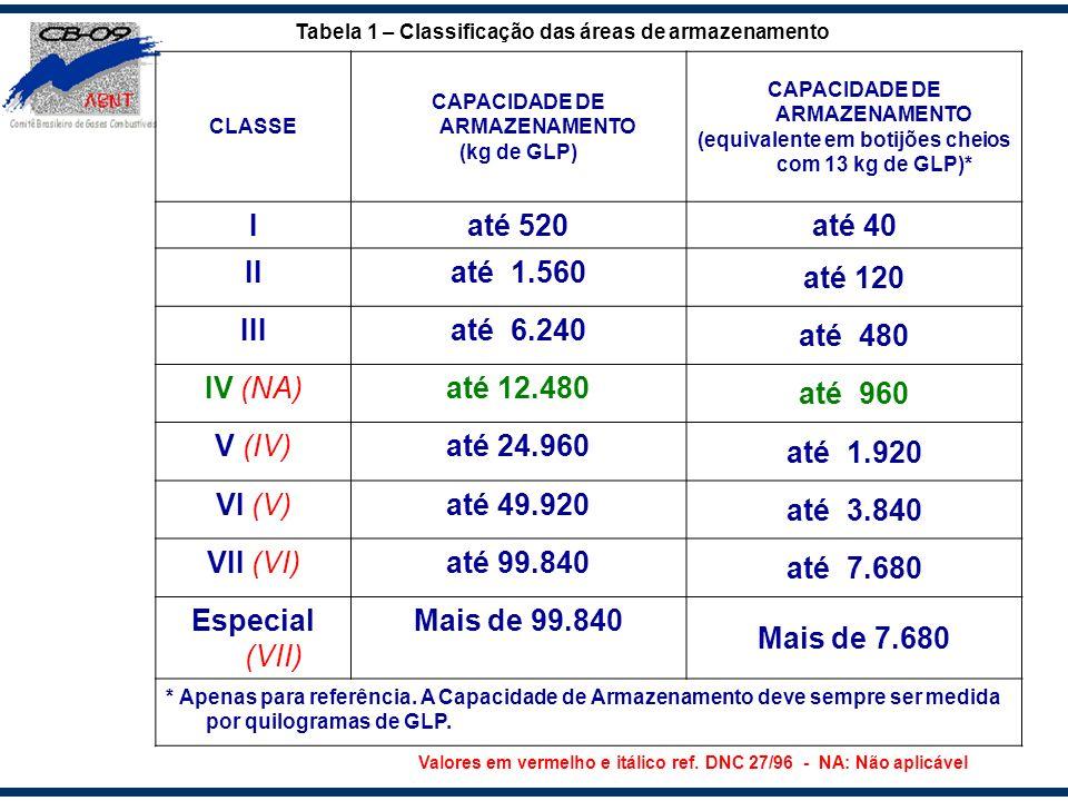 CLASSE CAPACIDADE DE ARMAZENAMENTO (kg de GLP) CAPACIDADE DE ARMAZENAMENTO (equivalente em botijões cheios com 13 kg de GLP)* Iaté 520até 40 IIaté 1.5