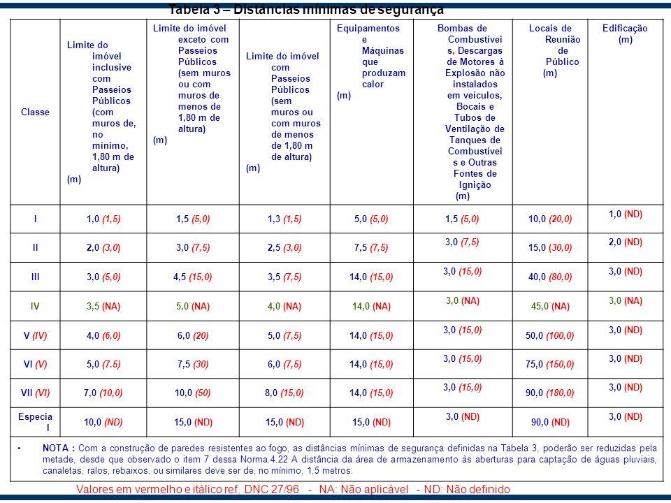 Classe Limite do imóvel inclusive com Passeios Públicos (com muros de, no mínimo, 1,80 m de altura) (m) Limite do imóvel exceto com Passeios Públicos