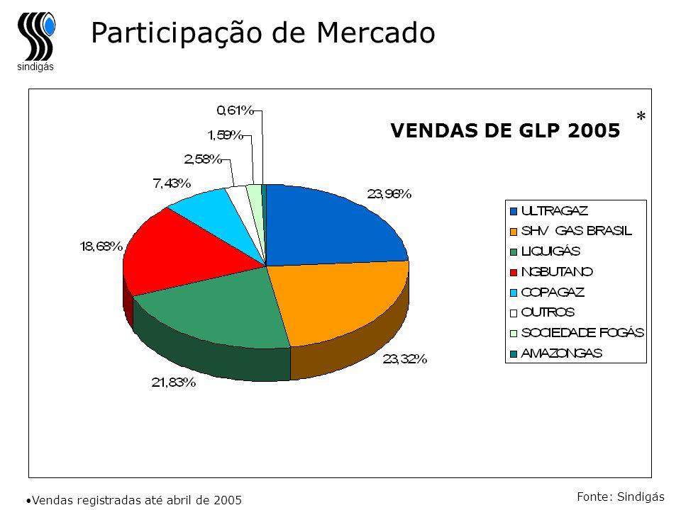sindigás Fonte: Sindigás VENDAS DE GLP 2005 Vendas registradas até abril de 2005 * Participação de Mercado