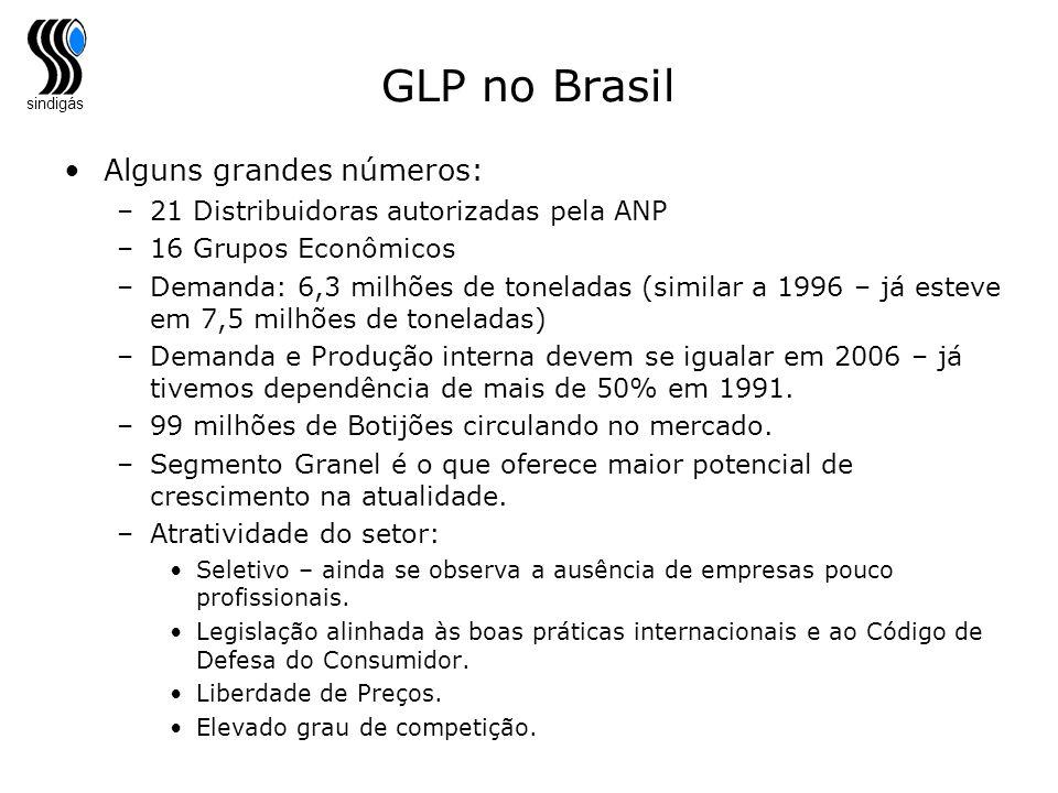 sindigás GLP no Brasil Alguns grandes números: –21 Distribuidoras autorizadas pela ANP –16 Grupos Econômicos –Demanda: 6,3 milhões de toneladas (simil