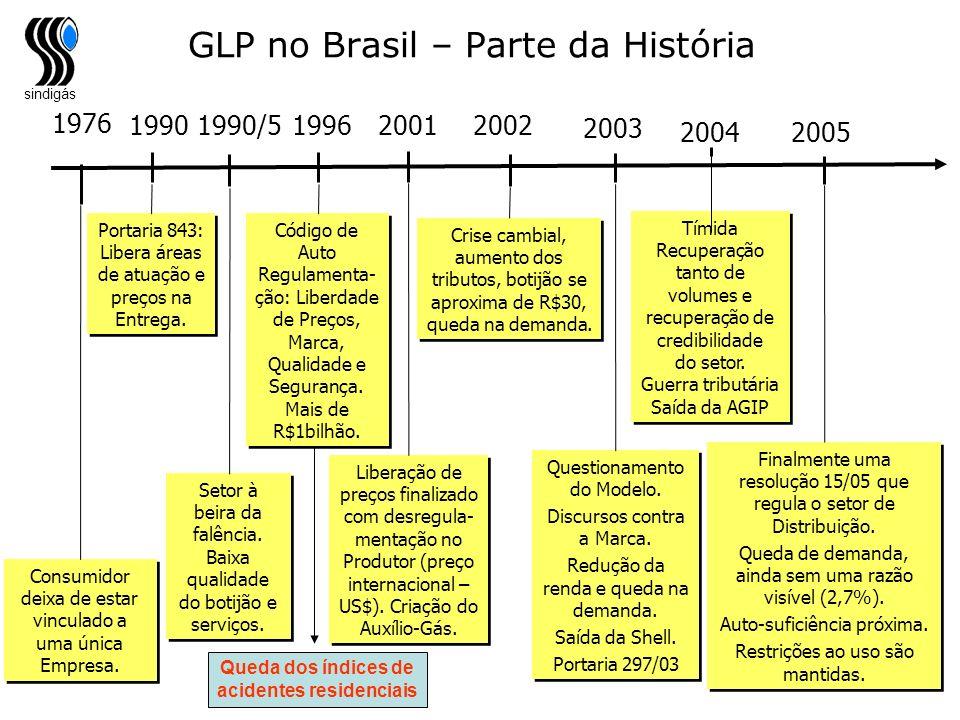 sindigás Queda dos índices de acidentes residenciais GLP no Brasil – Parte da História 1976 Consumidor deixa de estar vinculado a uma única Empresa. 1