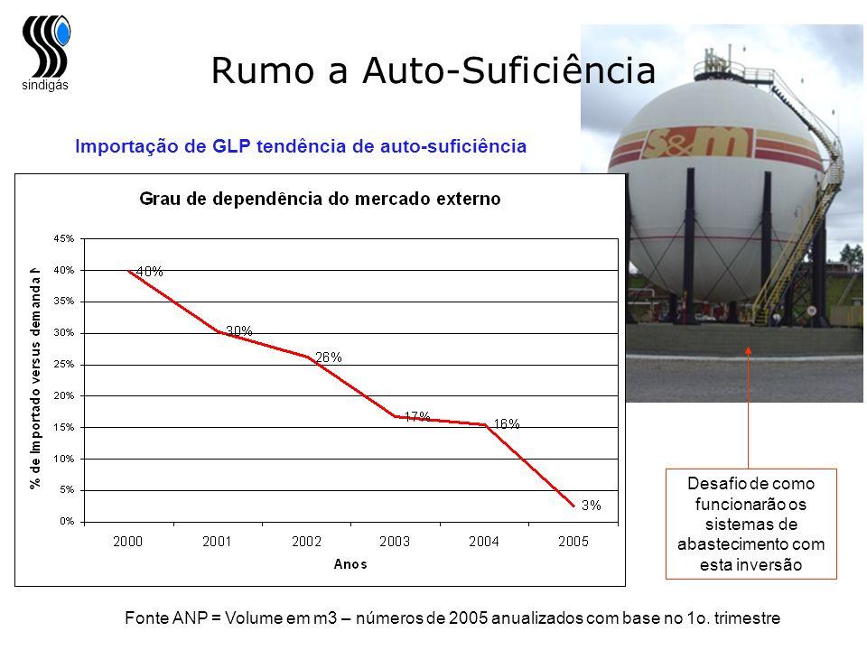 sindigás Desafio de como funcionarão os sistemas de abastecimento com esta inversão Rumo a Auto-Suficiência Importação de GLP tendência de auto-sufici