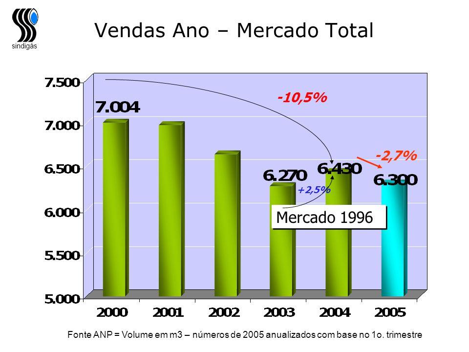 sindigás Vendas Ano – Mercado Total -10,5% +2,5% Mercado 1996 -2,7% Fonte ANP = Volume em m3 – números de 2005 anualizados com base no 1o. trimestre