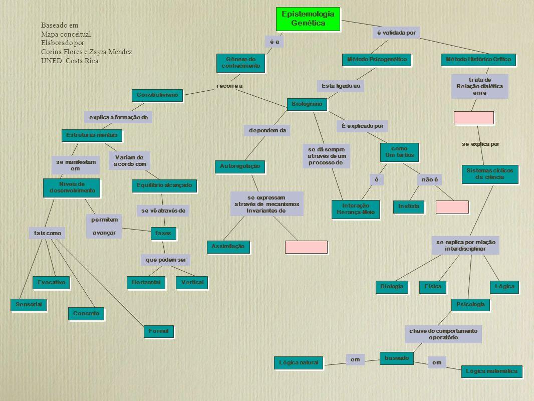 recorre a se explica por Baseado em Mapa conceitual Elaborado por Corina Flores e Zayra Mendez UNED, Costa Rica Gênese do conhecimento Gênese do conhe