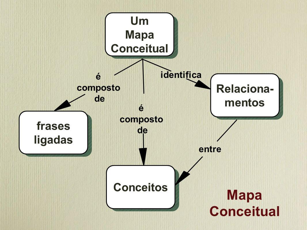 Mapa Conceitual Um mapa conceitual Frases ligadas Relacio- namentos Conceitos identifica é composto de é composto de entre Um Mapa Conceitual frases l