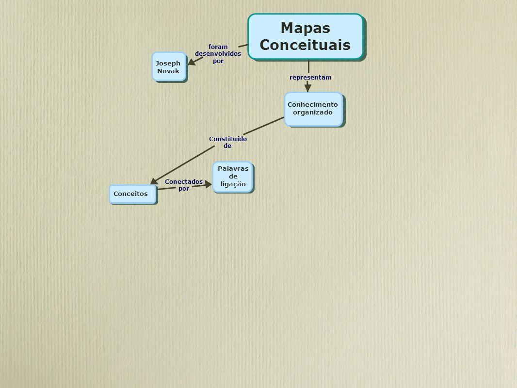 Mapas Conceituais foram desenvolvidos por Joseph Novak Conhecimento organizado representam Conceitos Constituído de Palavras de ligação Conectados por