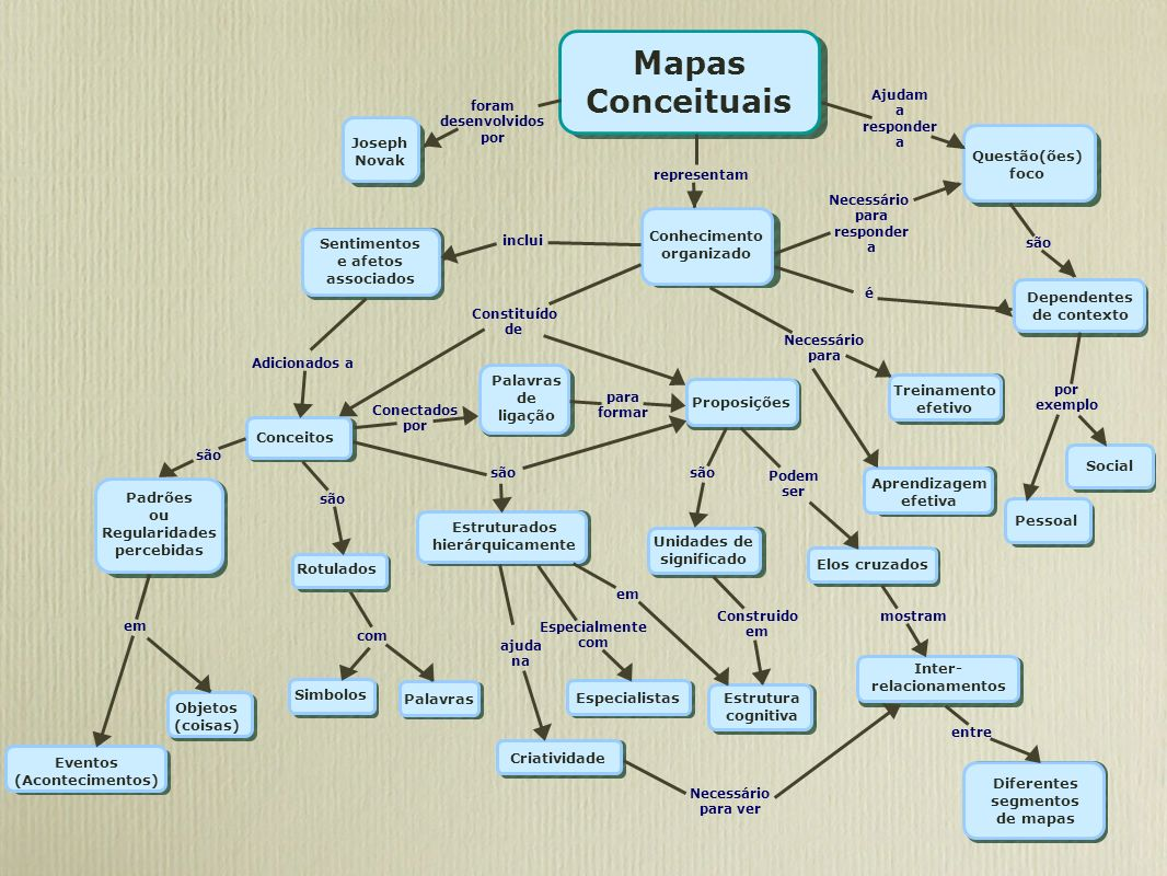 Mapas Conceituais foram desenvolvidos por Joseph Novak Ajudam a responder a Questão(ões) foco são Dependentes de contexto Conhecimento organizado repr
