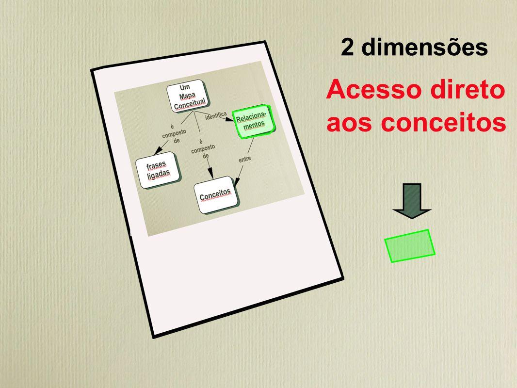 2 dimensões Acesso direto aos conceitos