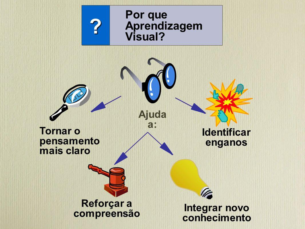 Por que Aprendizagem Visual? ? Tornar o pensamento mais claro Ajuda a: Reforçar a compreensão Identificar enganos Integrar novo conhecimento