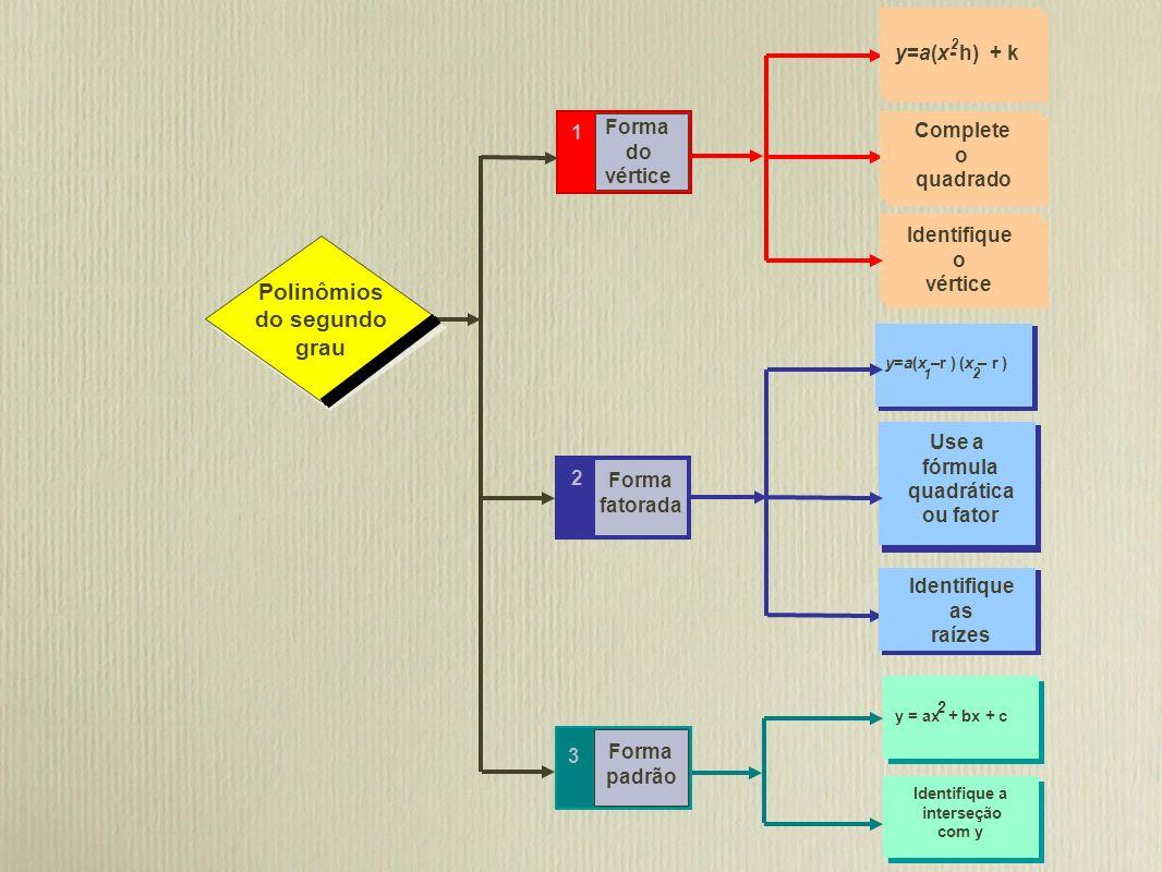 Polinômios do segundo grau Polinômios do segundo grau 3 2 1 Forma do vértice Forma fatorada Forma padrão Identifique o vértice Identifique a interseçã
