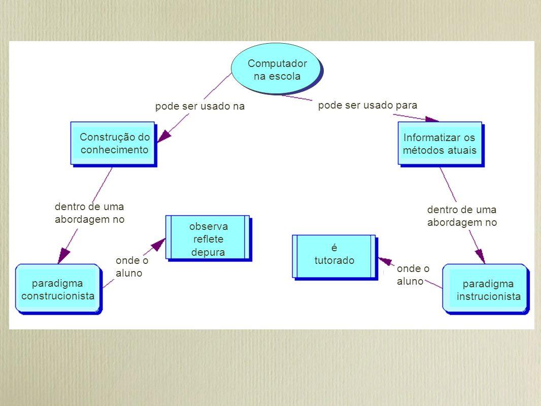 Computador na escola Construção do conhecimento Informatizar os métodos atuais observa reflete depura é tutorado paradigma construcionista paradigma i