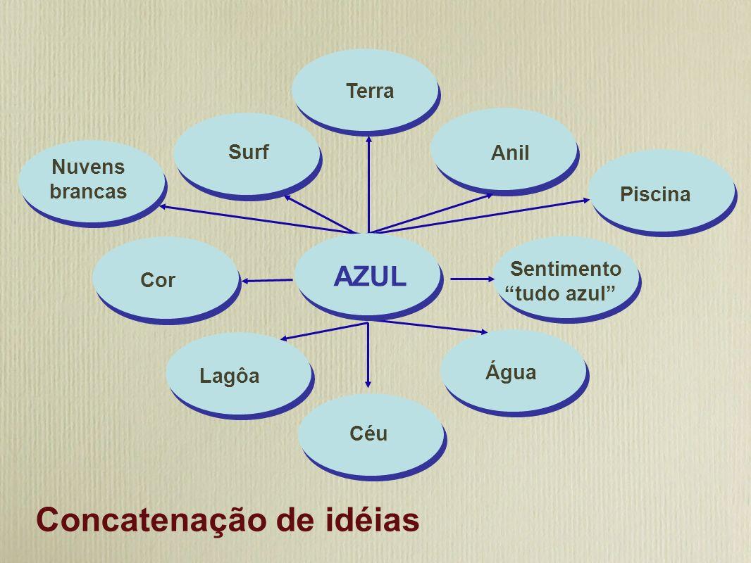 Cruzeiro Concatenação de idéias Céu Água Cor Anil Nuvens brancas Piscina Surf Lagôa Sentimento tudo azul Cruzeiro AZUL Terra